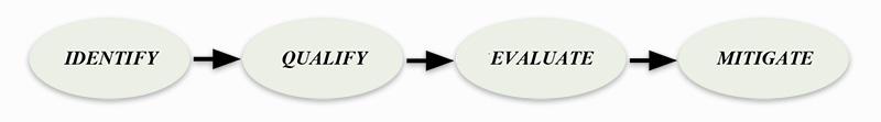 risk-process